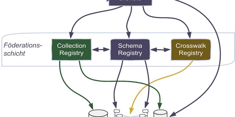 Abb. 1: Komponenten und Zusammenwirken der                        Föderationsarchitektur [eigene Darstellung].