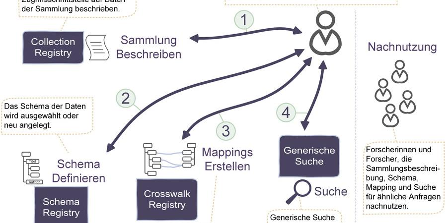 Abb. 2: Schritte der Registrierung von                        Kollektionen und Schemata [eigene Darstellung].