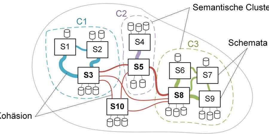 Abb. 5: Prinzip der semantischen Cluster im                        Beispiel [eigene Darstellung].