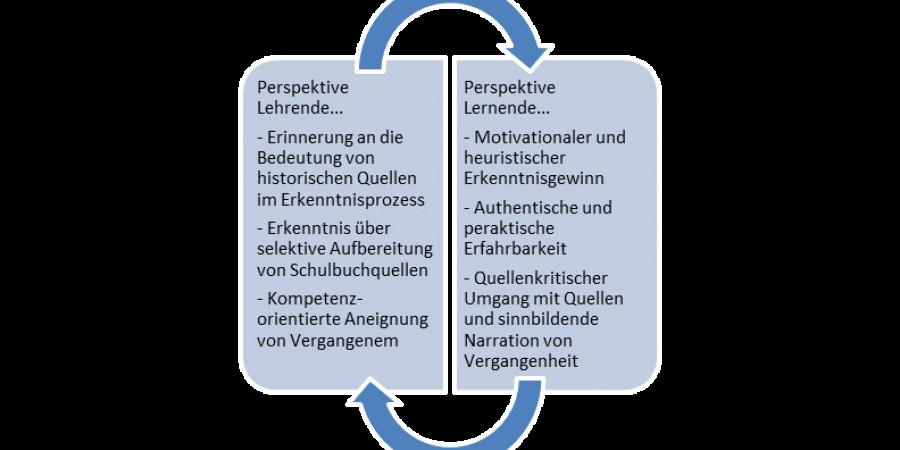 Abb. 2: Vorteile seitens der Lehrenden und                         Lernenden bei der Nutzung digitaler Angebote. Eigene Abbildung.