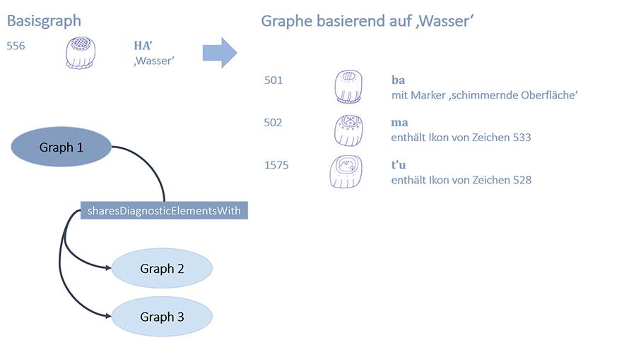 Abb. 12:                                     Graphemrelationen: Diagnostische Elemente. Konzept: Sven                                     Gronemeyer; Zeichnungen der Glyphen: Matthew Looper.