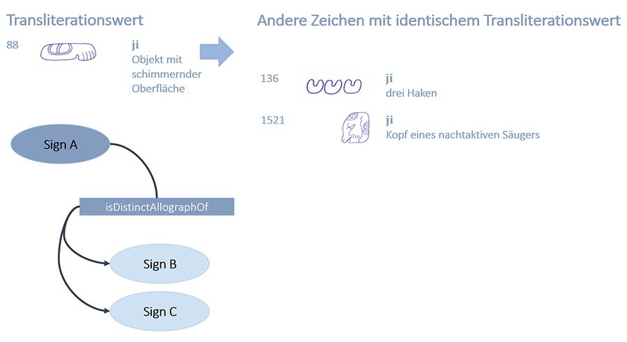 Abb. 13: Allographe                                     Zeichen. Konzept: Sven Gronemeyer; Zeichnungen der Glyphen:                                     Matthew Looper.