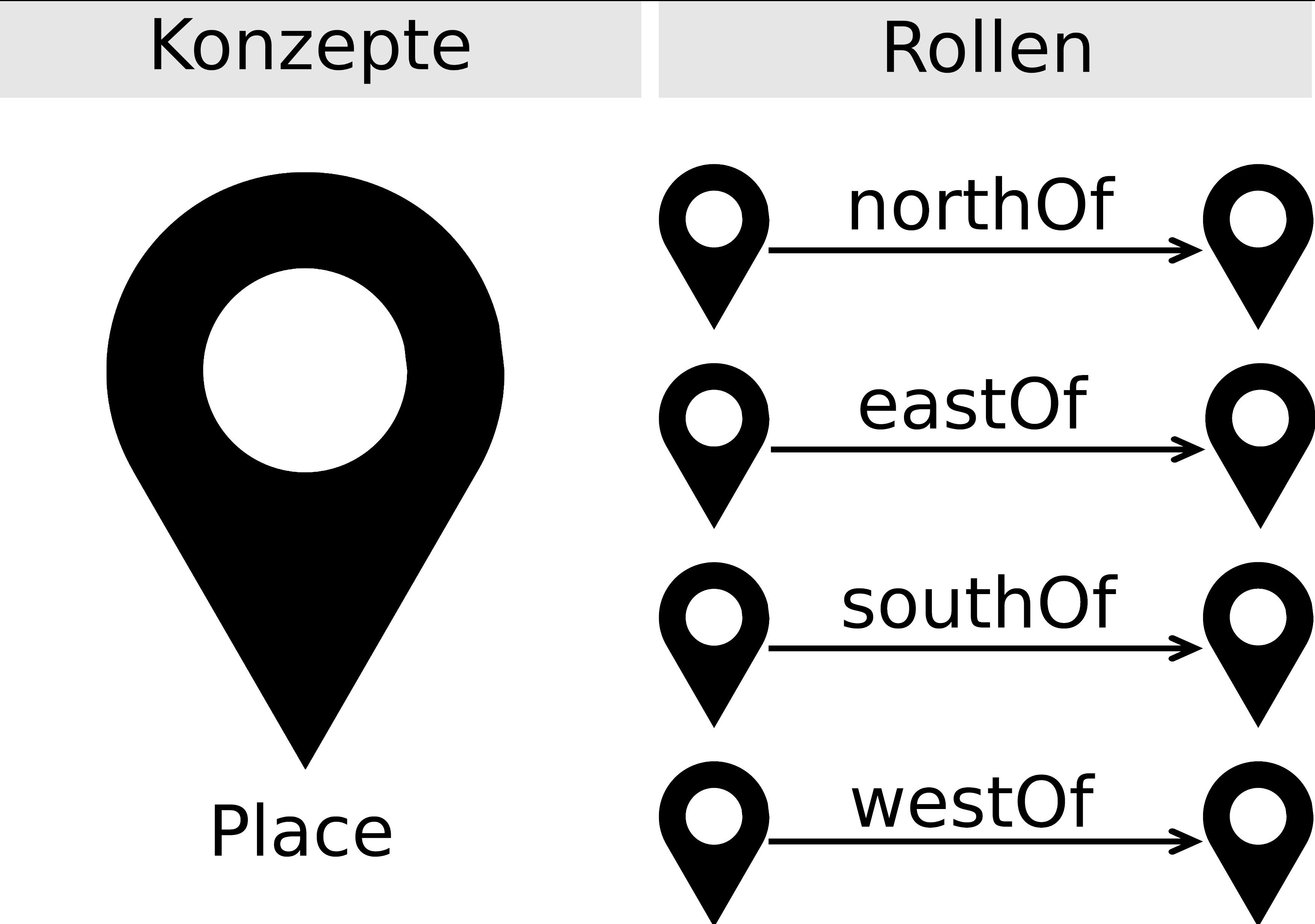 Abb. 2: Das Konzept Place und die Rolen                            northOf, eastOf, southOf, westOf. [Eigene Darstellung, CC BY 4.0].