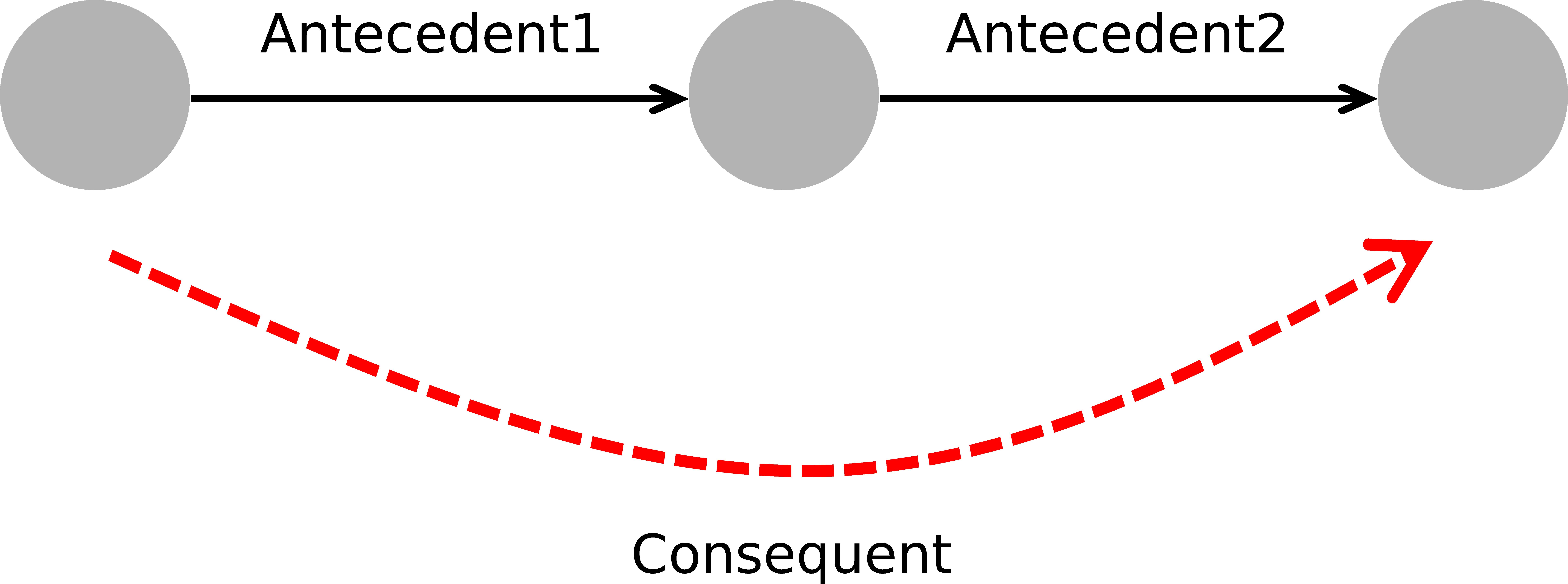 Abb. 3: Schematische Darstellung des                            Role-Chain-Axioms (Rollen-Kettenregel). [Eigene Darstellung, CC BY                               4.0].