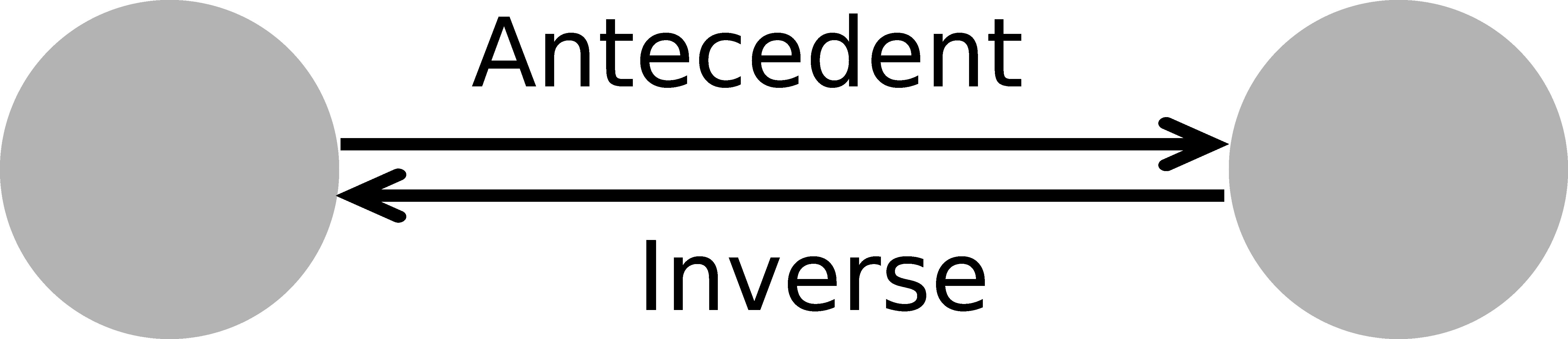 Abb. 4: Schematische Darstellung des                            Inverse-Axioms. [Eigene Darstellung, CC BY 4.0].