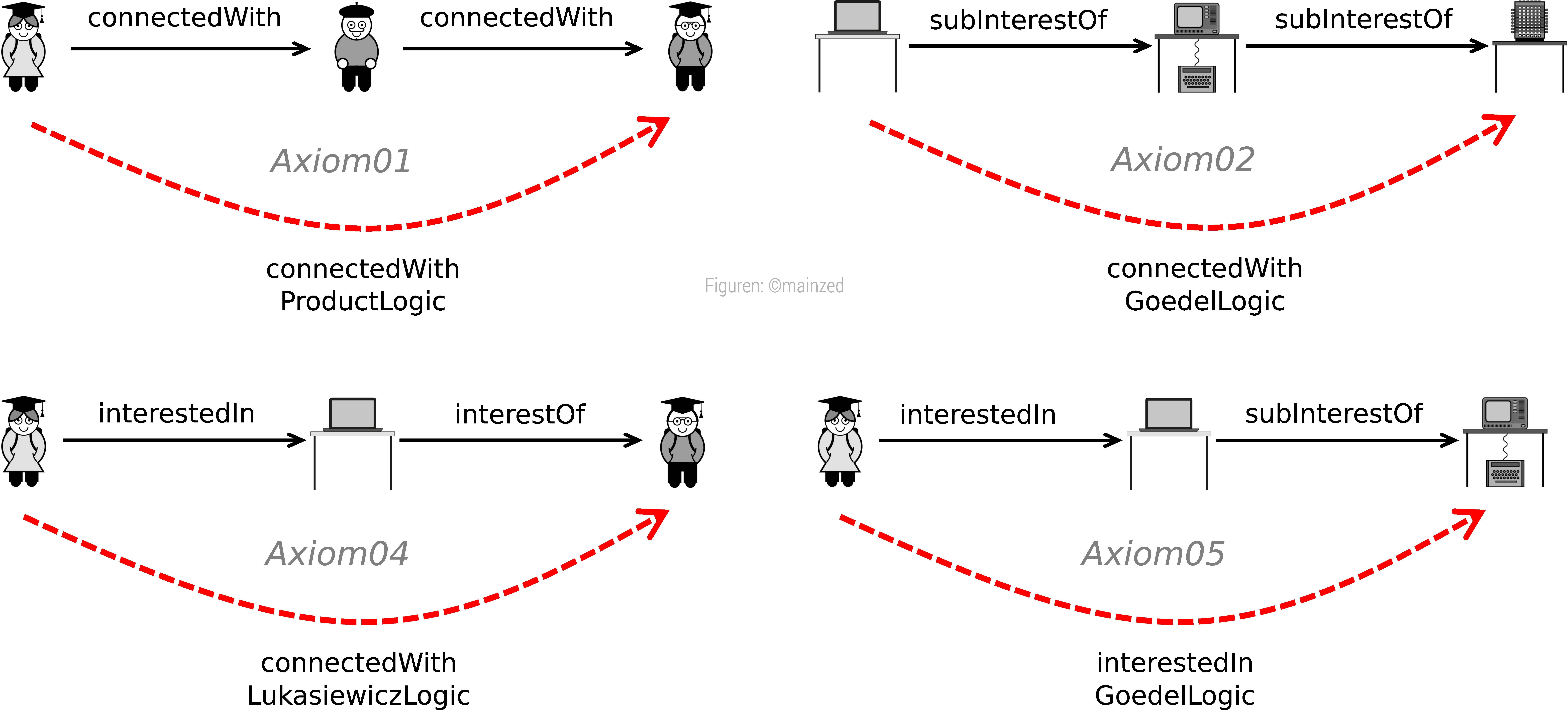 Abb. 6: Rollen-Kettenregeln der mainzed-Ontologie. [Eigene Darstellung, Figuren und Geräte: © mainzed, CC BY                               4.0].