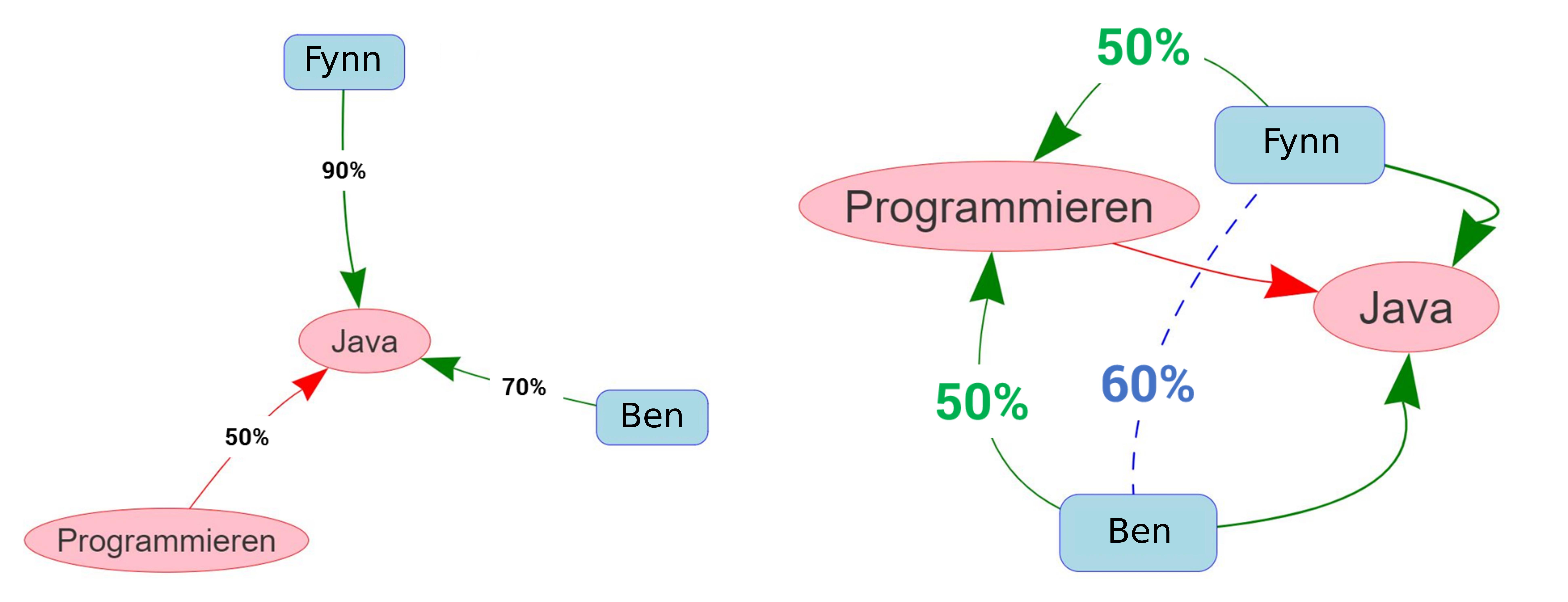Abb. 7: Schlussfolgerungen der mainzed-Ontologie                            im Web-Viewer. [Eigene Darstellung, CC BY 4.0].