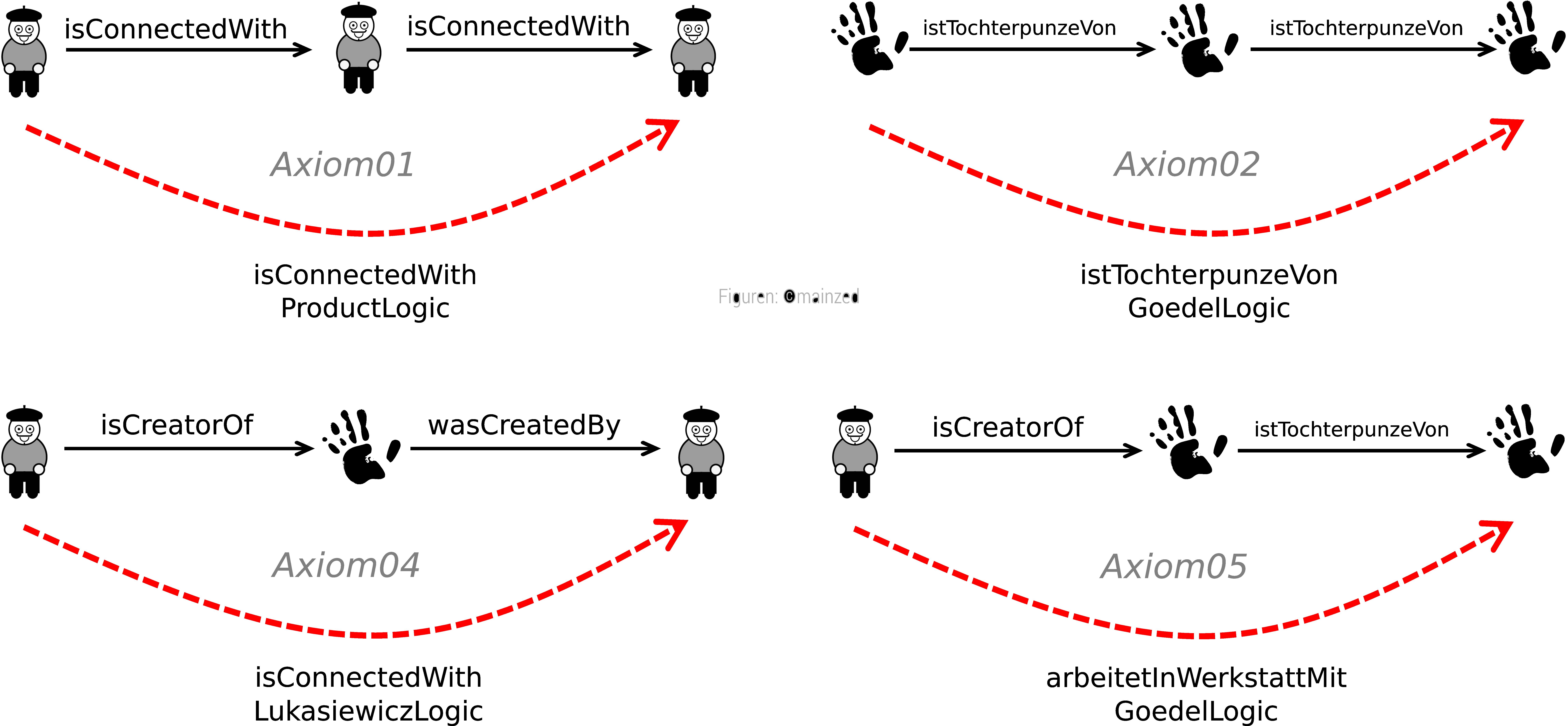 Abb. 10: Rollen-Kettenregeln der samian                            ontology. [Eigene Darstellung, Figuren und Geräte: © mainzed, CC BY                               4.0].