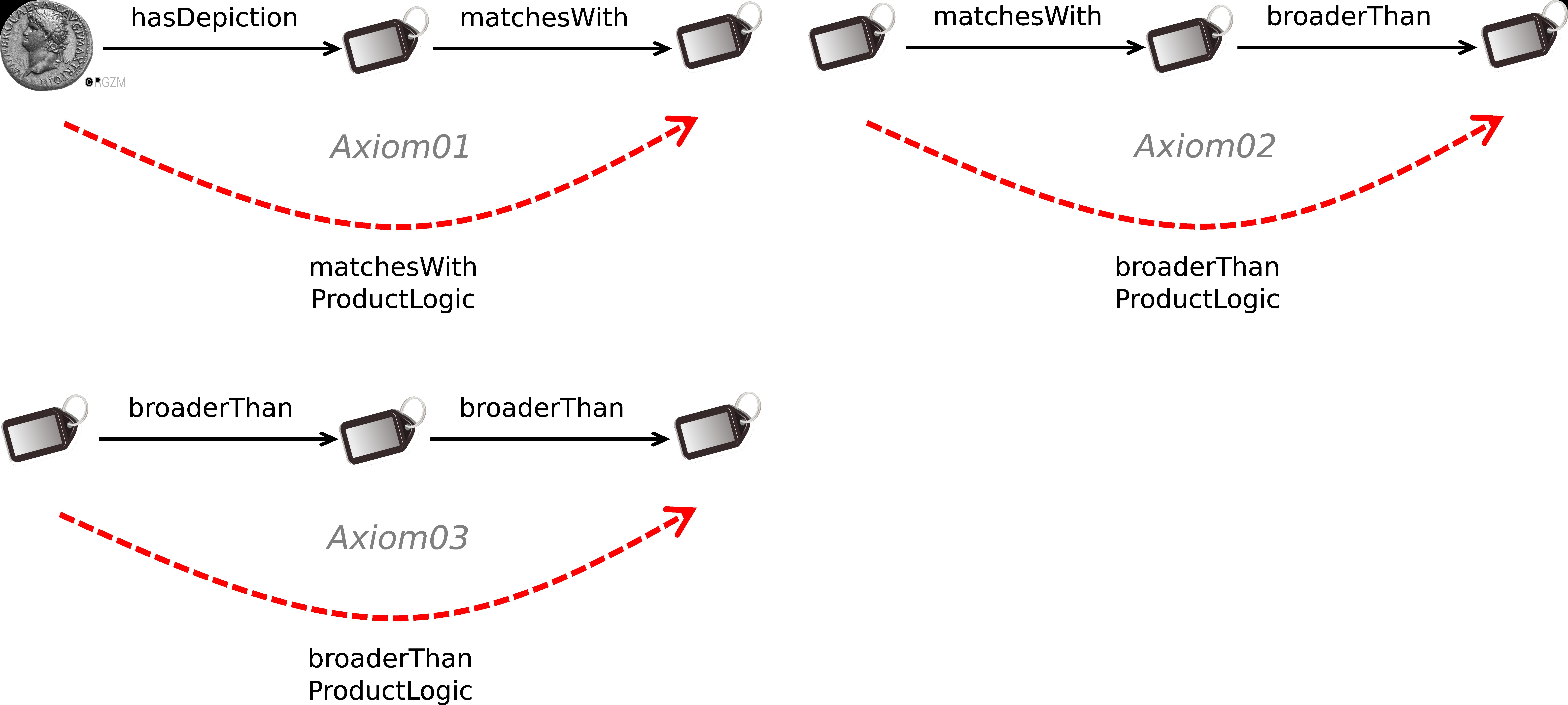 Abb. 13: Rollen-Kettenregeln der navis                            ontology. [Eigene Darstellung, CC BY 4.0].