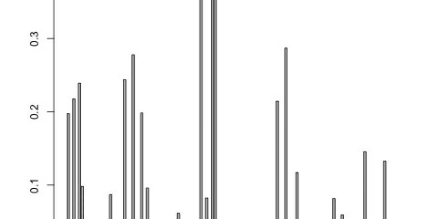 Abb. 6: Topic 'Tagelied' (Verlauf über Korpus)