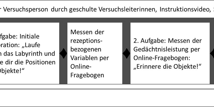 Abb. 4: Versuchsablauf des                             ›Quasi-Experiments‹ am Beispiel der Experimentalbedingung (Grafik: Katharina                             Schuster, 2013).