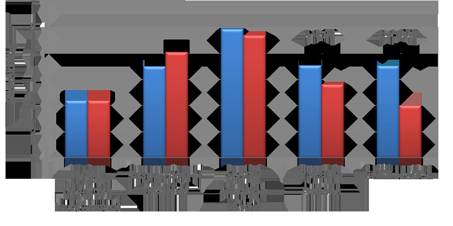 Abb. 7: Präsenzerleben im Vergleich beider                             Versuchsbedingungen (Grafik: Katharina Schuster, 2014; Screenshot aus Excel,                             14.03.2014).