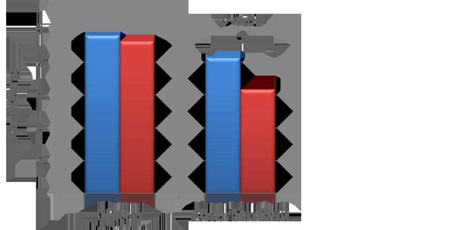 Abb. 8: Flow-Erleben im Vergleich beider                             Versuchsbedingungen (Grafik: Katharina Schuster, 2014; Screenshot aus Excel,                             14.03.2014).