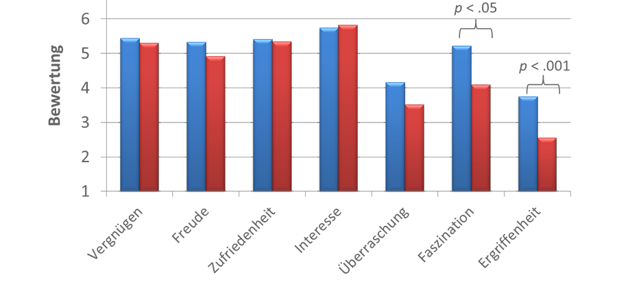 Positive Emotionen im Vergleich                            beider Versuchsbedingungen (Grafik: Katharina Schuster, 2014; Screenshot aus                            Excel, 14.03.2014).