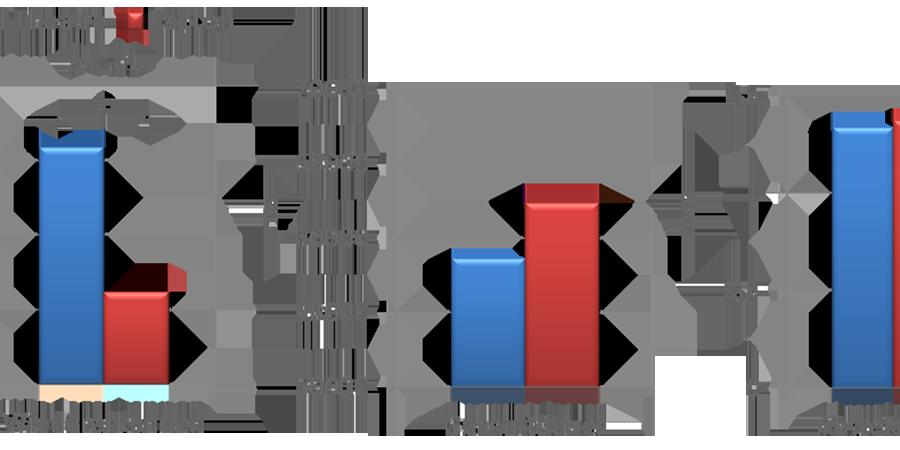 Leistung im Vergleich beider                            Versuchsbedingungen (Grafik: Katharina Schuster, 2014; Screenshot aus Excel,                            14.03.2014).