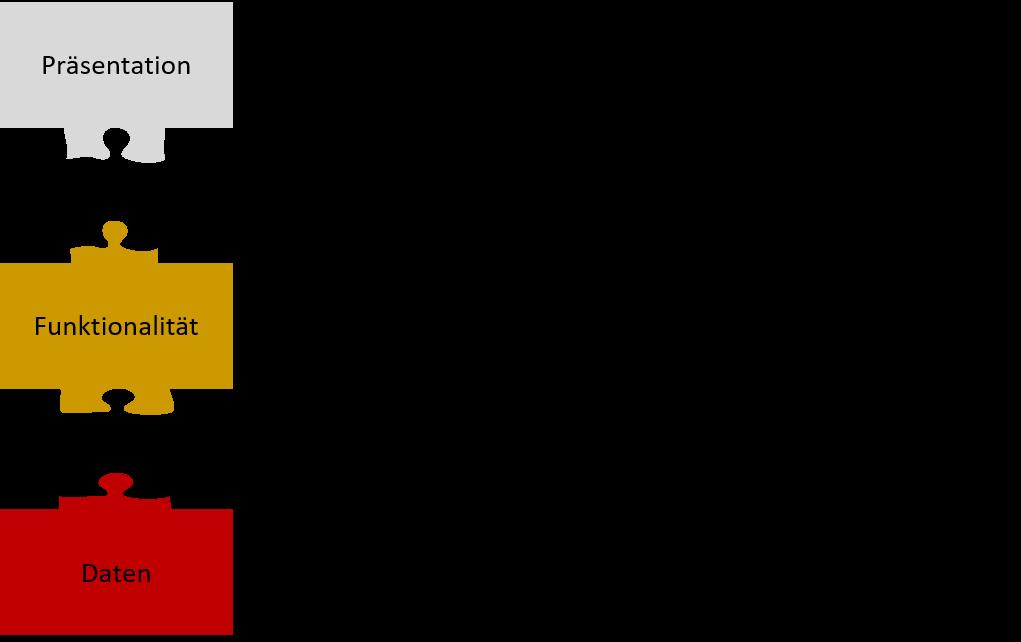 Abb. 1: Schichtenarchitektur der Gestaltung digitaler Medien. [© Kuhn / Hagenhoff 2019]