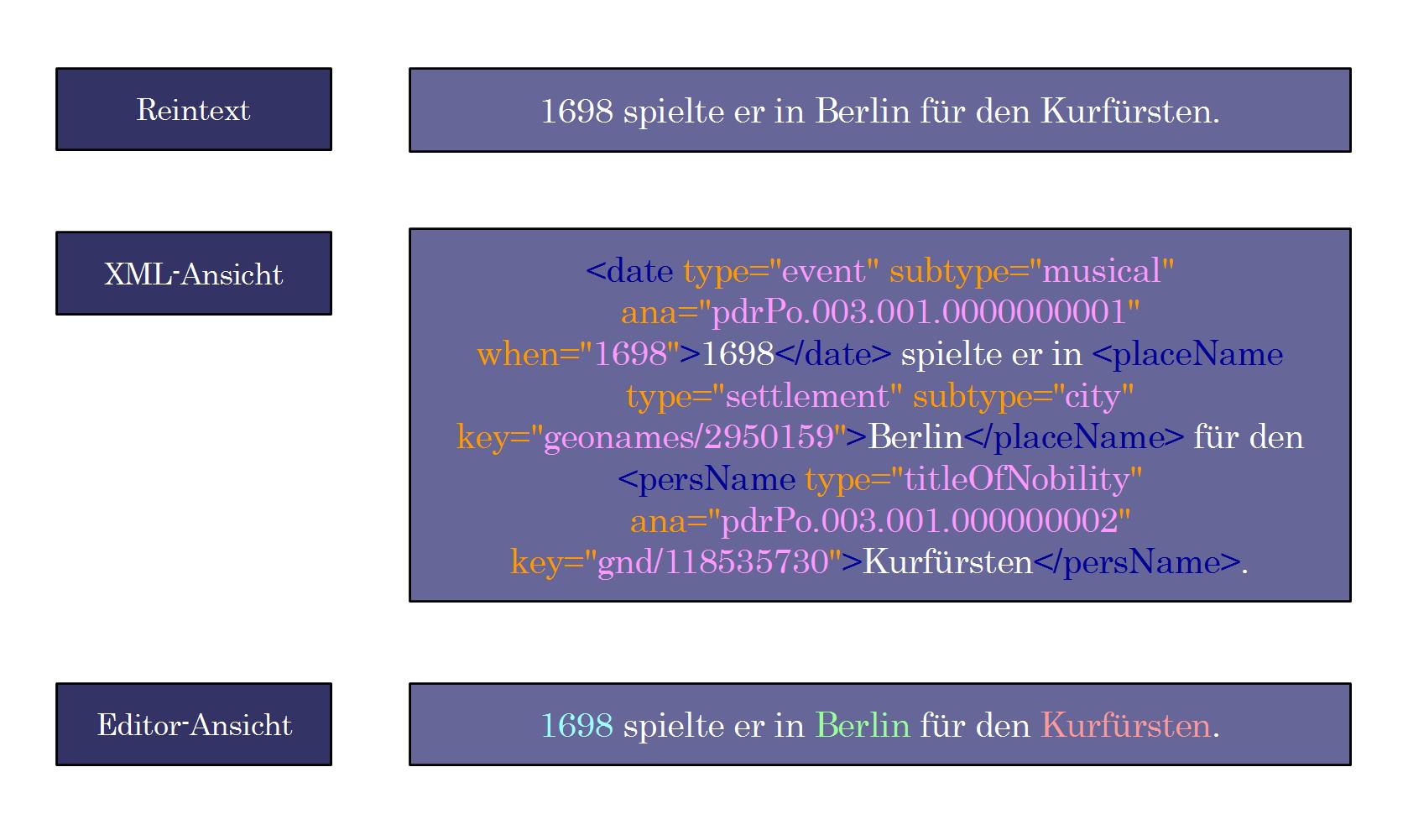 Semantisches Markup in XML. Das komplexe, semantisch angereicherte                    XML-Format wird im Editor vereinfacht dargestellt. Grafik: Torsten Roeder,                    2014.