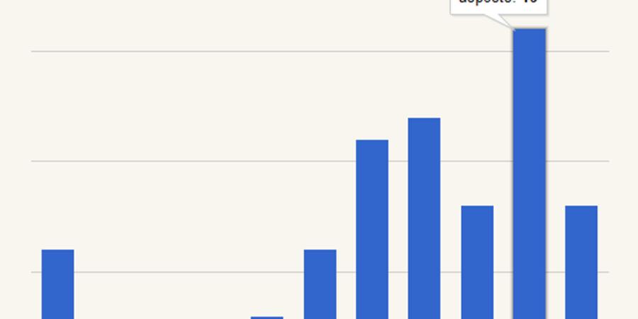 Zeitliche Verteilung von allen Daten zu Aufenthalten in Venedig in der                    Musici-Datenbank. Das Hover-Beispiel zeigt die Zahl der verfügbaren Daten auf                    dem Höchststand in den 1740ern. Berti/zur Nieden/Roeder 2013.