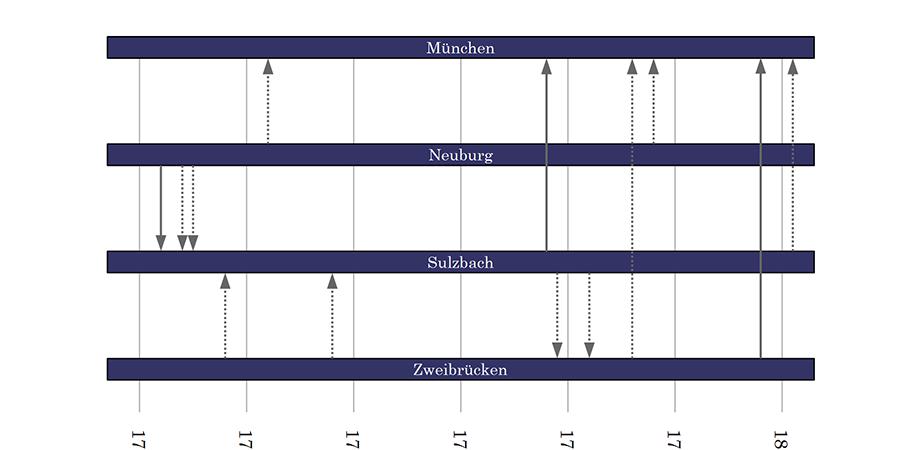 Parallele Visualisierung von Sukzessionen und Migrationsbewegungen.                    Grafik: Torsten Roeder, 2014.