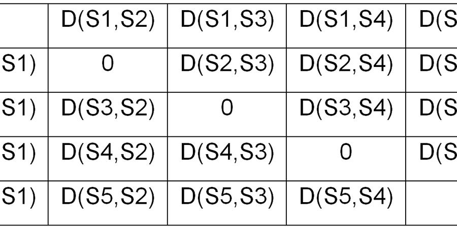 Schematische Darstellung                                einer Distanzmatrix. Zur Erläuterung: D (S1,S2) entspricht der Distanz der                                Merkmalsvektoren der ersten und zweiten Seite eines Manuskripts (Quelle:                                Autoren).