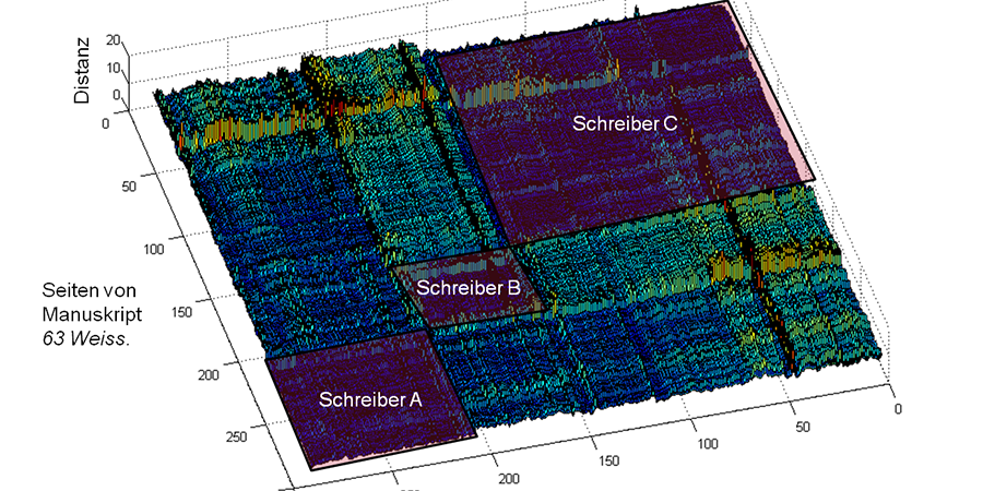 Distanzmatrix für die                                Intra-Manuskript-Schreiberanalyse von Manuskript 63 Weiss. (Quelle:                                Autoren).