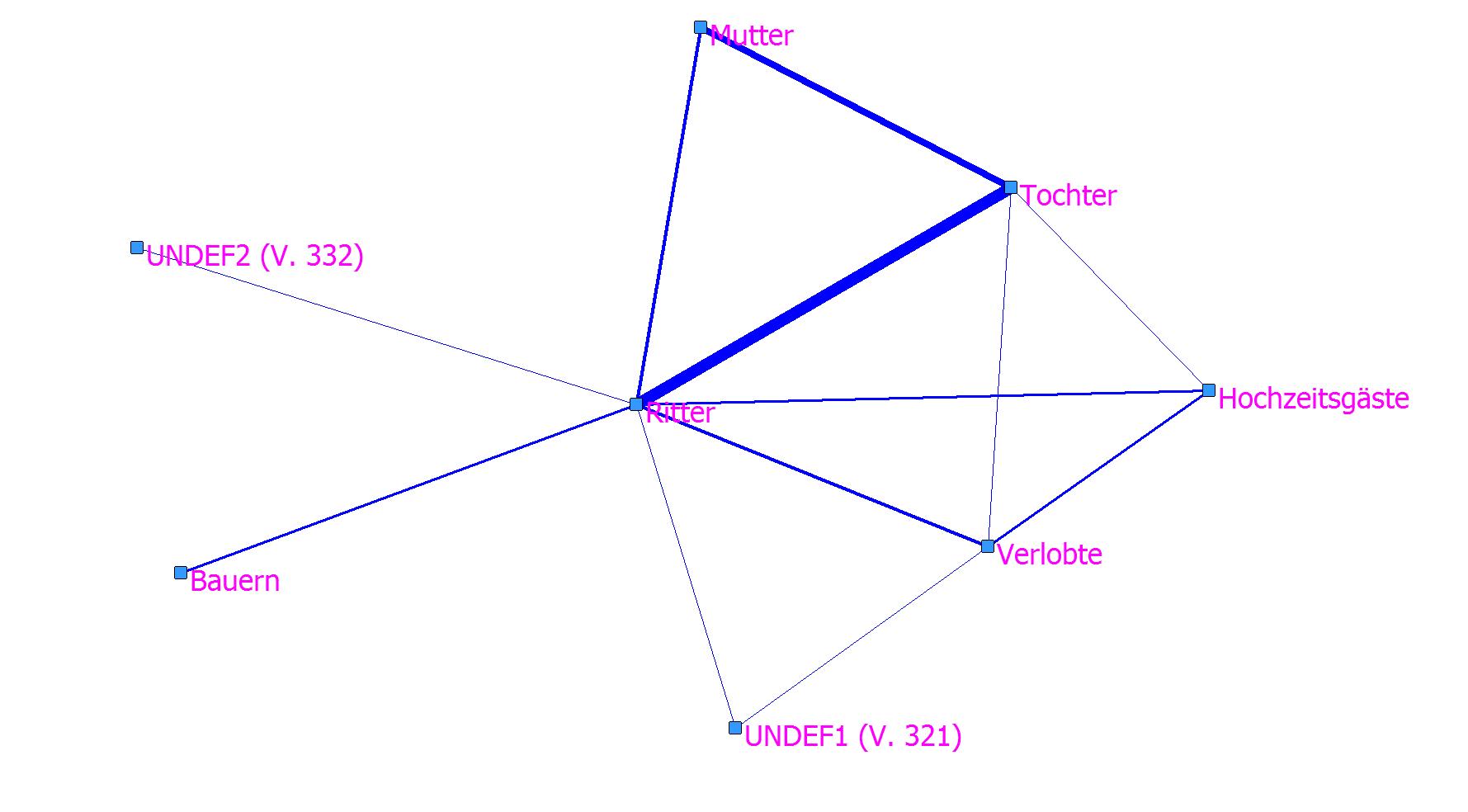 Abb. 16: SNA-Plot zum Häslein auf Basis von <FigurFokusort>. [Grafik: Dimpel 2016.]