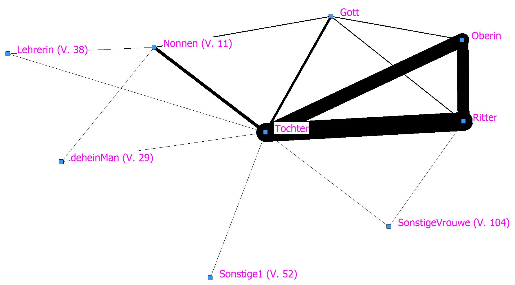 Abb. 17: SNA-Plot zum Sperber auf Basis von <FigurenBezug>. [Grafik: Dimpel 2016.]