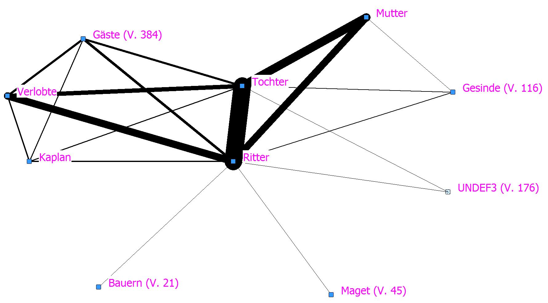 Abb. 18: SNA-Plot zum Häslein auf Basis von <FigurenBezug>. [Grafik: Dimpel 2016.]