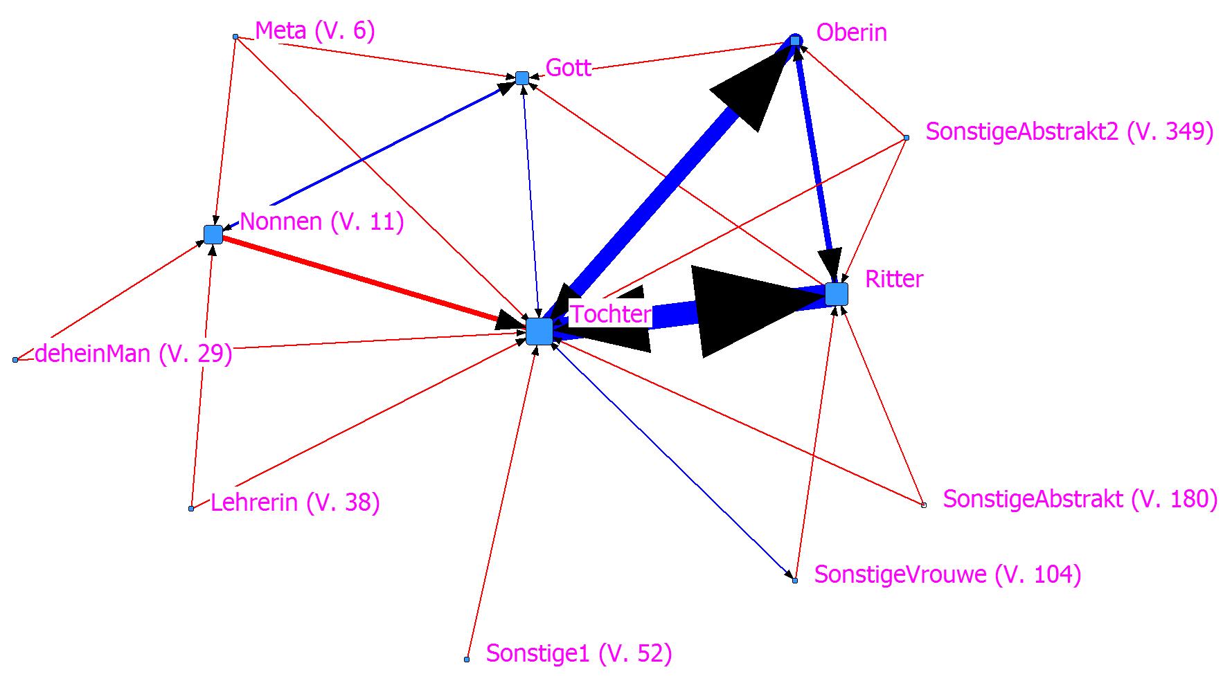 Abb. 19: SNA-Plot zum Sperber. Bezug von <Redewiedergabe> und <Erzählerrede> auf <FigurenBezug>. [Grafik: Dimpel 2016.]