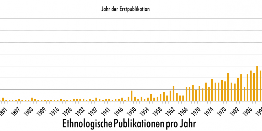 Abb. 1: 1750 Ethnografien. Chronologie der Veröffentlichungen. [Kilchör /                         Lehmann 2020]