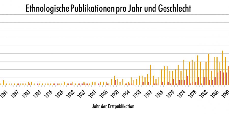 Abb. 2: 1750 Ethnografien. Geschlecht der Autor*innen. [Kilchör / Lehmann 2019]
