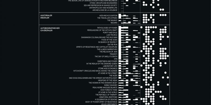Abb. 4: 103 Ethnografien. Paratexte und Erzählpositionen. [Kilchör /                      Lehmann 2020]