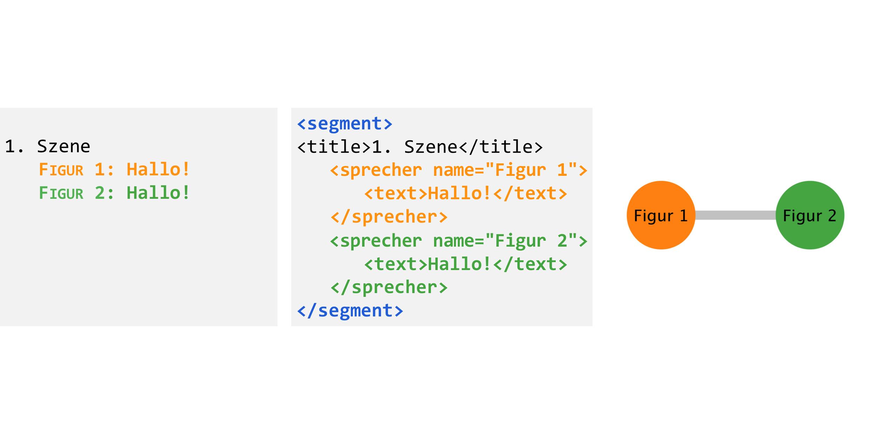 Abb.1: a) Beispiel für einen einfachen                                 Dialog. (links) b) Dialog aus Abbildung 1a in Pseudo-TEI. (Mitte) c)                                 Minimal-Graph für den Dialog aus Abbildung 1b (rechts). © Eigene                                 Grafik, 2017: CC BY 4.0.