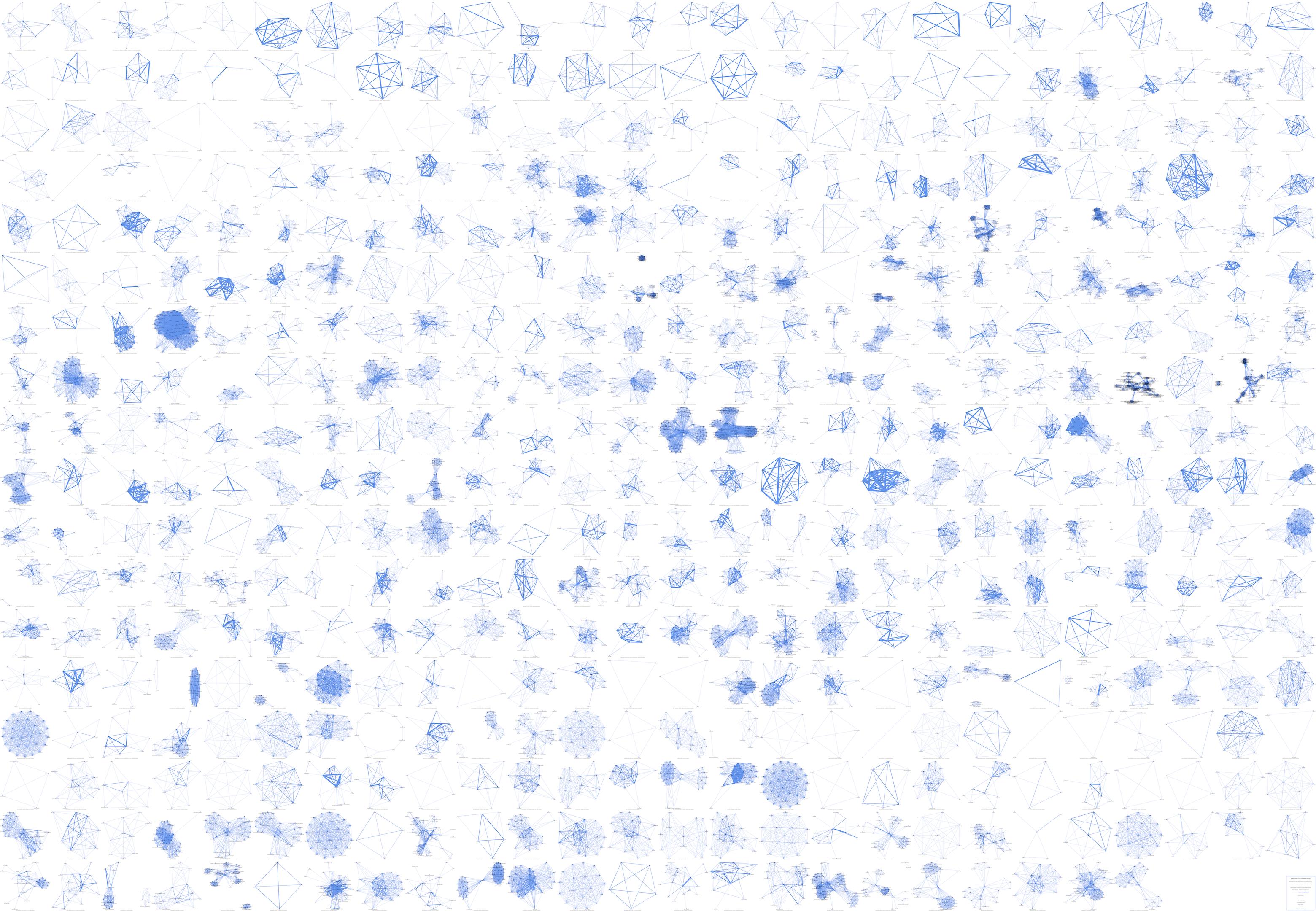 Abb.5: Netzwerkgraphen zu 465 Stücken in                                 chronologischer Reihenfolge. © Eigene Grafik, 2017: CC BY 4.0.