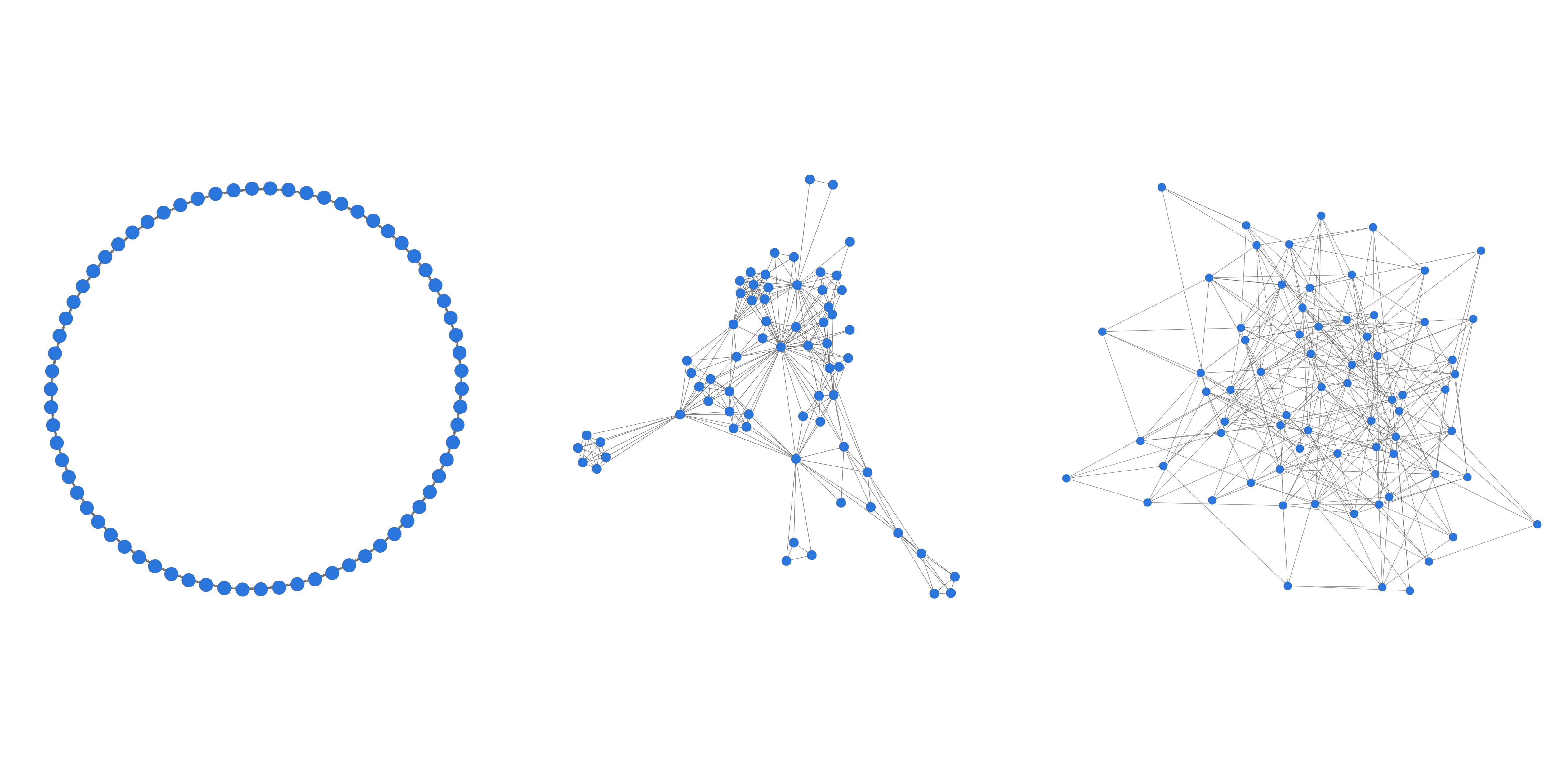 Abb.7: a) Reguläres Netzwerk. (links)                                     b) Small World. (Mitte) c) Random-Netzwerk. (rechts) © Eigene                                     Grafik, 2017: CC BY 4.0.