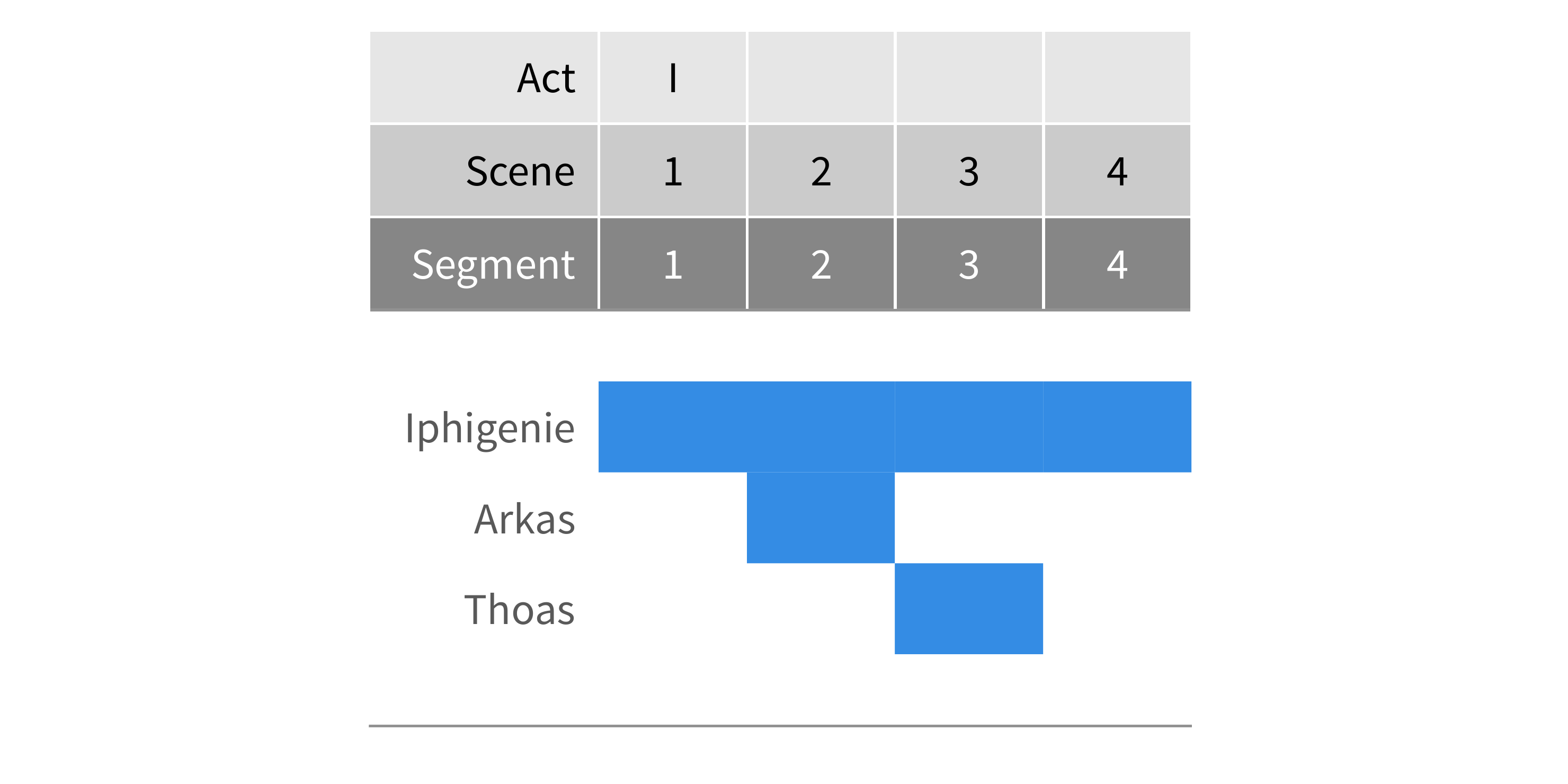 Abb. 12: Segmentmatrix des 1. Aktes                                     von Goethes Iphigenie (1787). © Eigene                                     Grafik, 2017: CC BY 4.0.