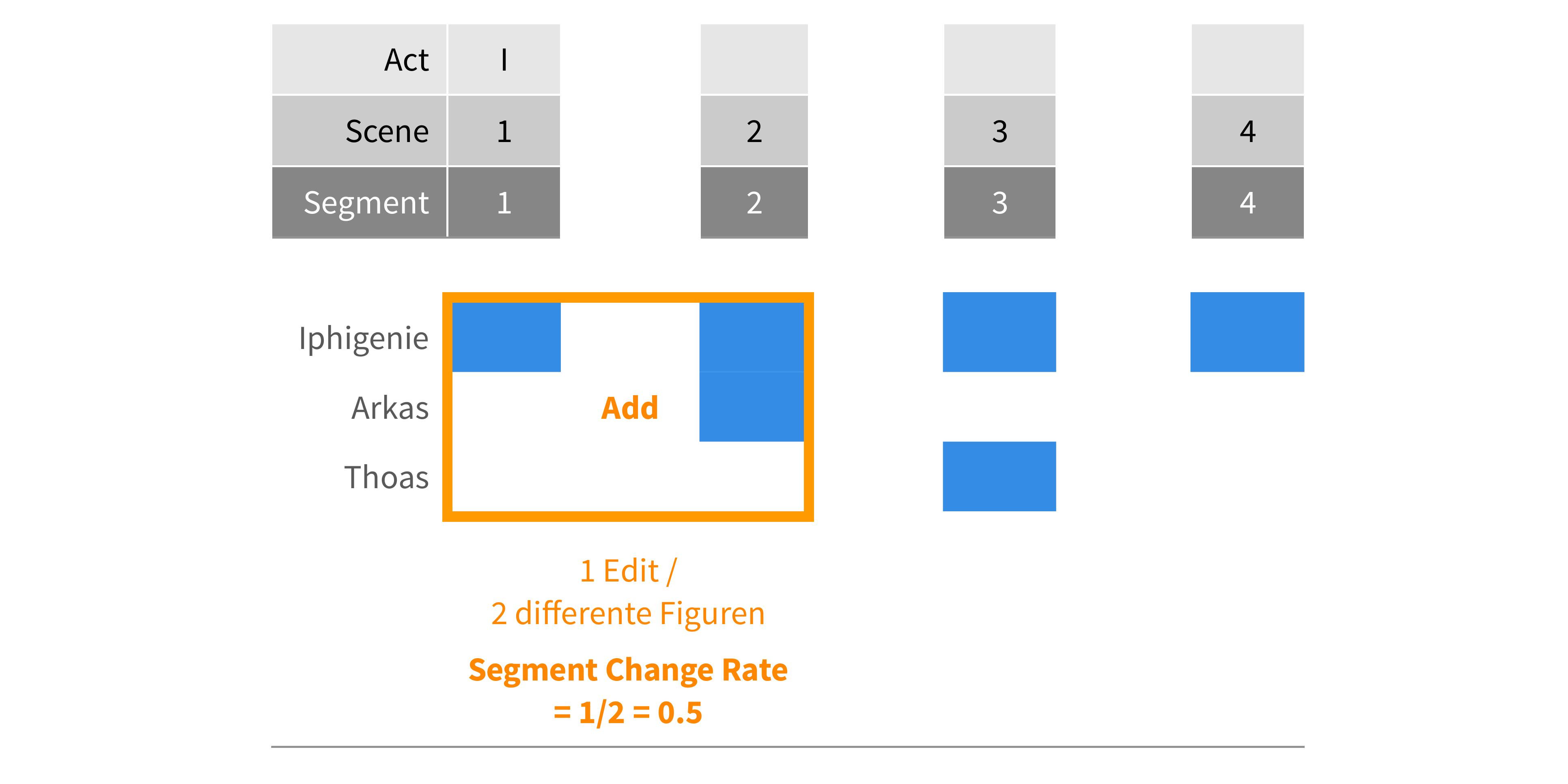 Abb. 13: Berechnung der Change Rate                                     am Beispiel des 1. Aktes von Goethes Iphigenie                                     (1787). © Eigene Grafik, 2017: CC BY 4.0.