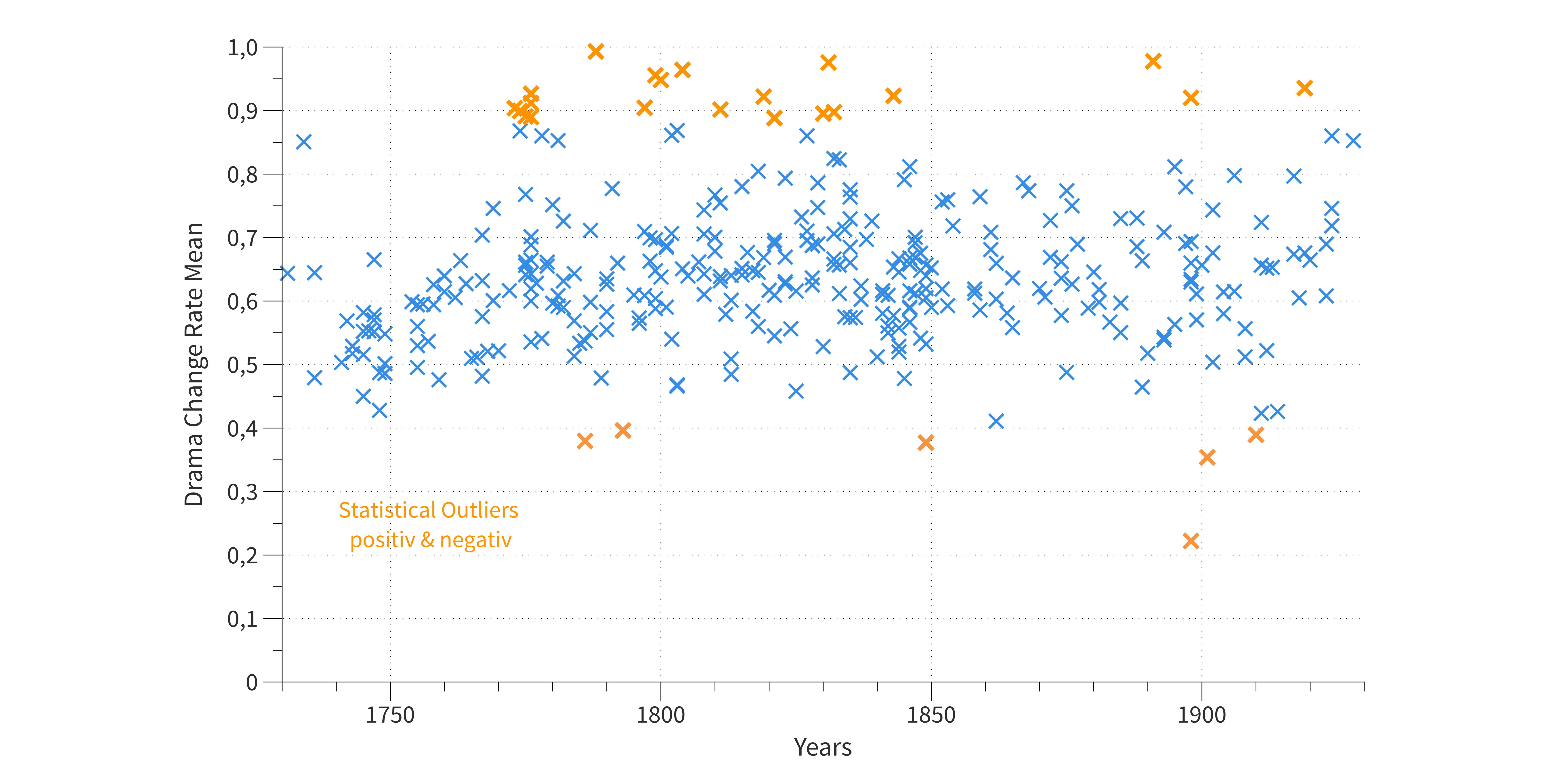 Abb. 17: Drama Change Rates von 331                                     Dramen des dlina-Korpus (Niedrigsegment-Stücke wurden                                     aussortiert) – orange markiert: Signifikant abweichende Dramen.                                     © Eigene Grafik, 2017: CC BY 4.0.
