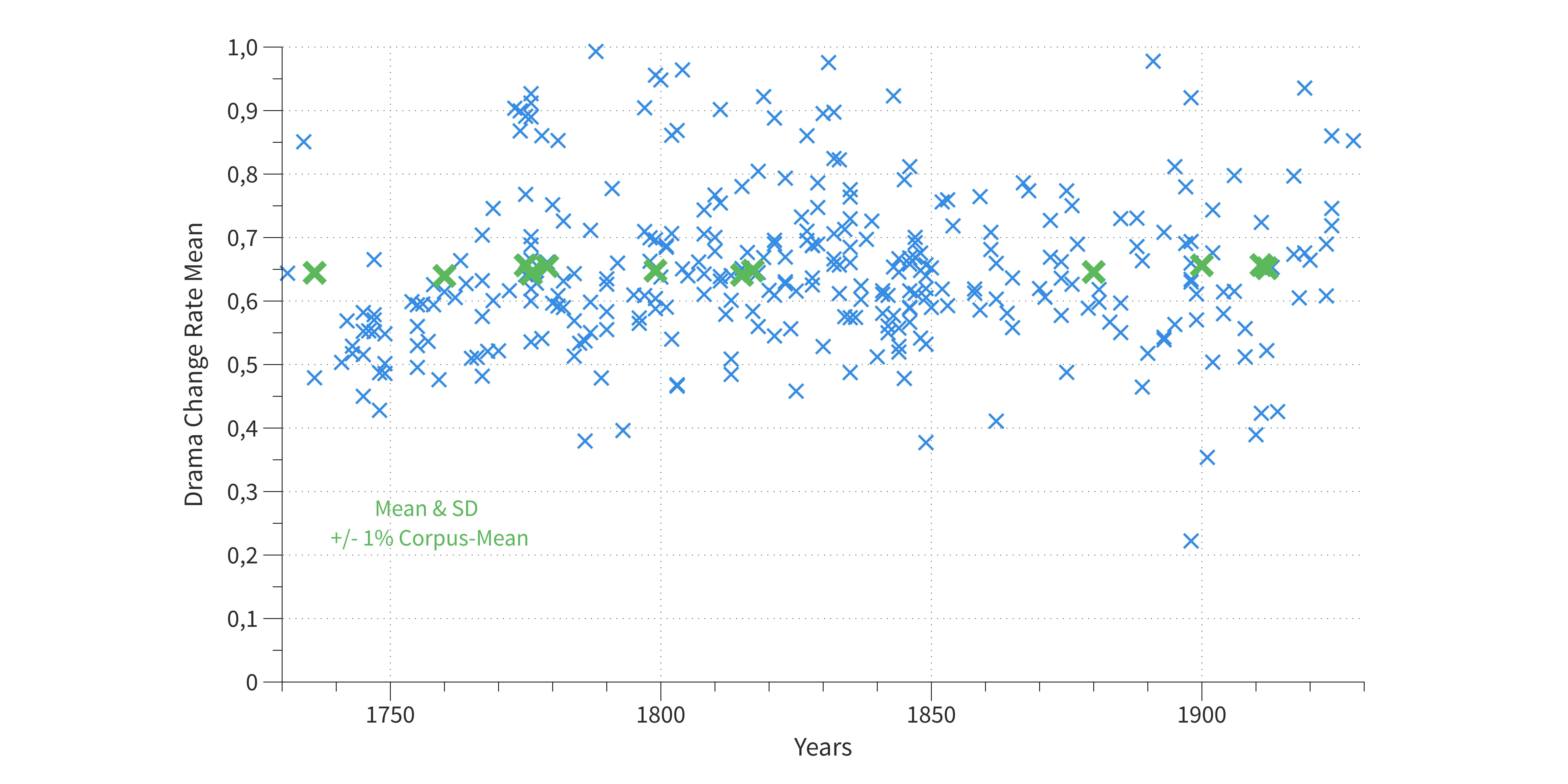 Abb. 18: Drama Change Rates von 331                                     Dramen des dlina-Korpus (Niedrigsegment-Stücke wurden                                     aussortiert) – grün markiert: Dramen nahe am Mittelwert für das                                     ganze Korpus. © Eigene Grafik, 2017: CC BY 4.0.