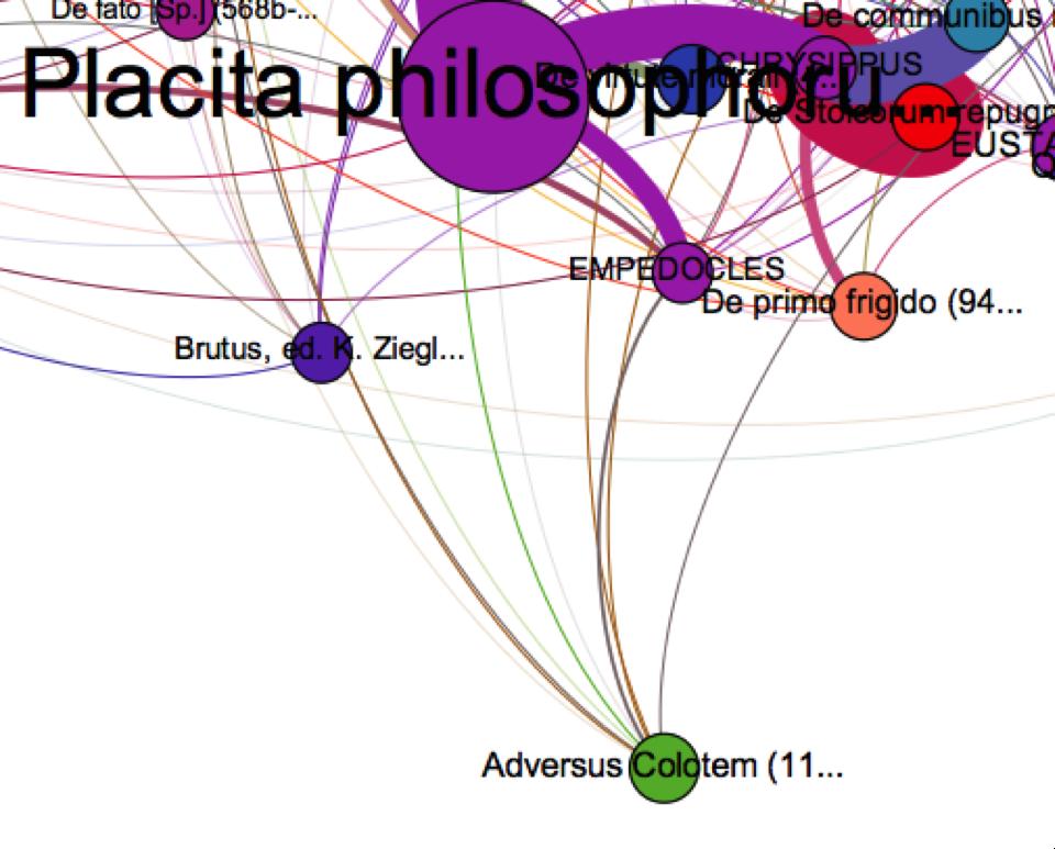 Abb. 13: Vergrößerte Detailansicht aus                                     Abbildung                                     9 mit der Beziehung zwischen den Placita                                     Philosophorum, Empedokles und der Schrift Plutarchs                                 ›Adversus Colotem‹ (Moralia 1107d-1127e).