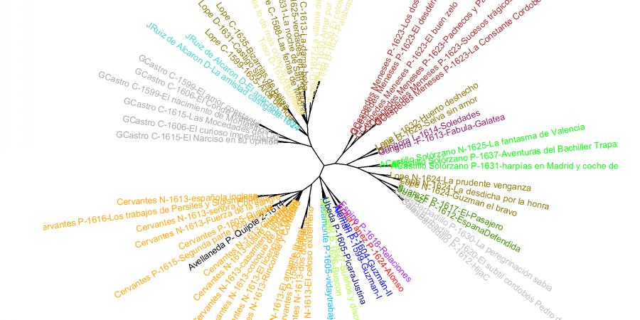 Abb. 12: Bootstrap Consensus Tree, cosine                                Delta, 1000-4000 MFW, Culled 20% ©Rißler-Pipka 2016