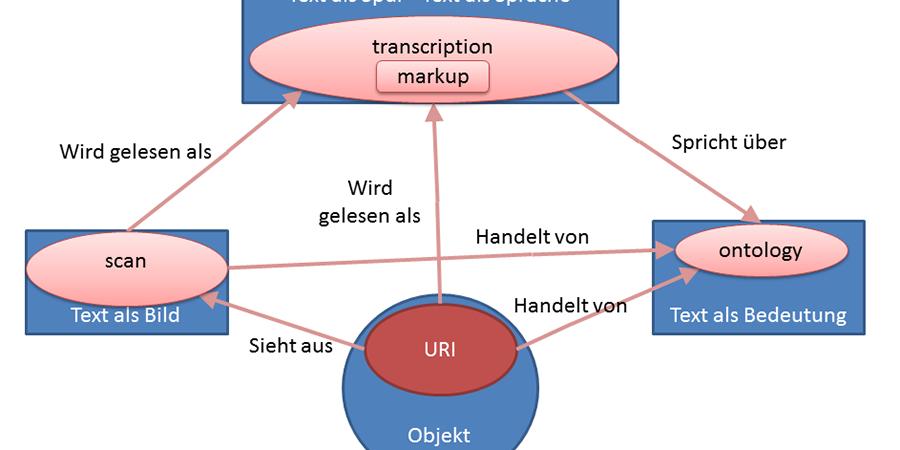 Abb. 1: Integration von Inhalt in ein                                 Modell digitaler kritischer Editionen (Graphik: Autor).