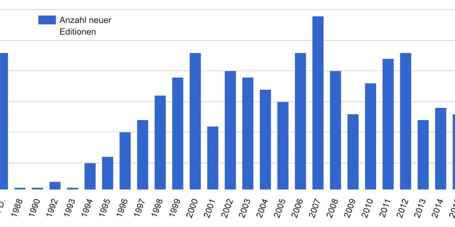 Abb. 1: Anzahl neuer digitaler                                wissenschaftlicher Editionen nach Jahren.
