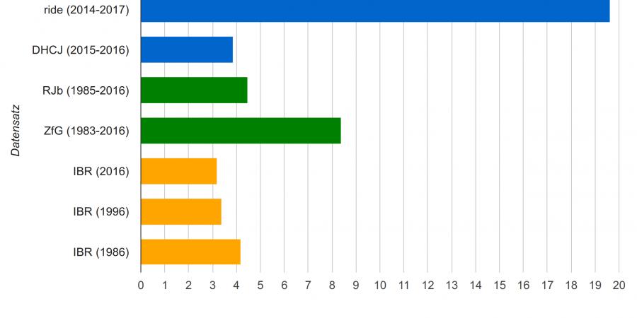 Abb. 6: Länge von Rezensionen in Seiten                                    (Mittelwert).