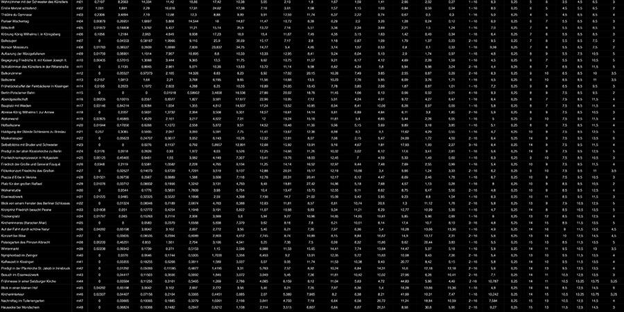 Abb. 1: Tabelle der Metadaten, Messwerte                                 und Angaben zu statistischen Frequenzen der Farbwerte (Lab-Farbraum,                                 16 Farbklassen-Modell, Software Redcolor-Tool, HCI) der Korpusbilder                                 © Pippich 2014. Link auf Datei: Waltraud von Pippich: Frequenzen und                                 statistische Dispersion der Farben in 50 Bildern von Adolph Menzel.                                 2014. Open data LMU Link: http://dx.doi.org/10.5282/ubm/data.79