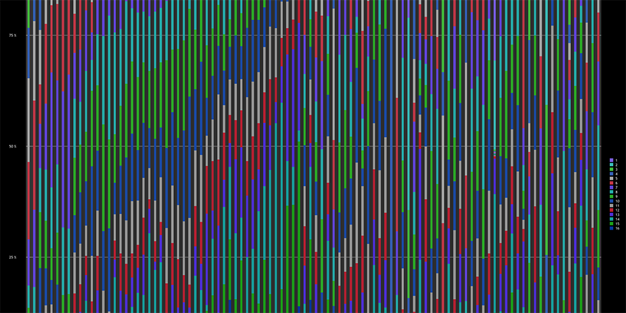 Abb. 2: Stilometrische Bildanalysen,                                 Diagramm der Farbwertkompositionen von 100 Bildern, 50 Bilder von                                 Adolph Menzel (links), 50 Bilder heterogener Autorschaft – von                                 Giotto bis Yves Klein (rechts). Jede Säule im Diagramm repräsentiert                                 ein Bild in seiner farblichen Komposition (Messtechnologie:                                 Lab-Farbraum, 16 Farbklassen-Modell, Software Redcolor-Tool, HCI) ©                                 Pippich 2013.