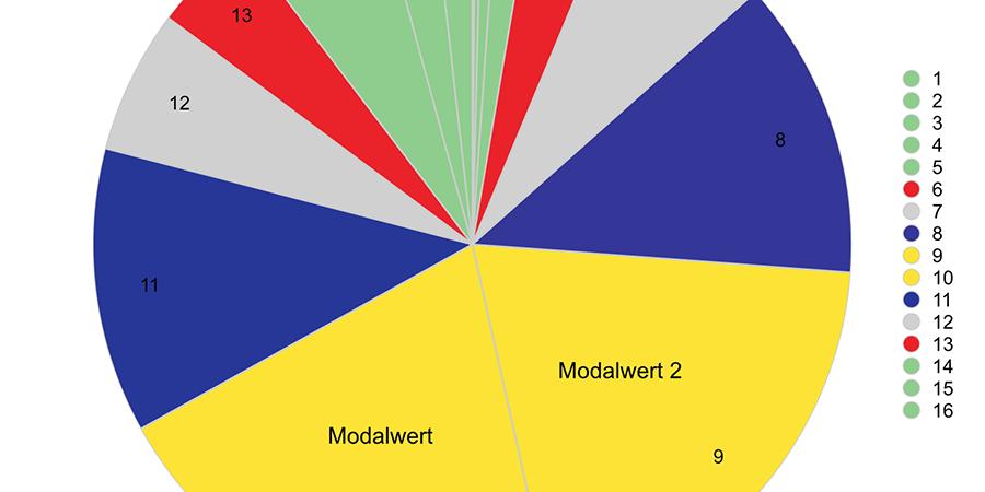 Abb. 13: Diagramm der Farbwerte                                (Lab-Farbraum, 16 Farbklassen-Modell, Software Redcolor-Tool, HCI),                                Darstellung der Fibonacci-Relationen: (jeweils) gelbes Segment /                                blaues Segment, blaues Segment / graues Segment, graues Segment /                                rotes Segment, rot-grünes Segment / blaues Segment, Adolph Menzel,                                    Piazza d´Erbe in Verona © Pippich 2014.                                Weitere goldene Relationen Link auf Datei: Waltraud von Pippich:                                Goldene Relationen in Farbkompositionen von Adolph Menzel. Das                                Gemälde Piazza d´Erbe in Verona. 2012. Open                                data LMU Link: http://dx.doi.org/10.5282/ubm/data.83
