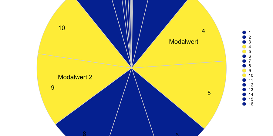 Abb. 16: Diagramm der Farbwerte                                (Lab-Farbraum, 16 Farbklassen-Modell, Software Redcolor-Tool, HCI),                                Darstellung der Fibonacci-Relationen, Adolph Menzel, Théâtre du Gymnase © Pippich 2014. Link auf                                Datei: Waltraud von Pippich: Goldene Relationen in Farbkompositionen                                von Adolph Menzel. Das Gemälde Théâtre du                                    Gymnase. 2014. Open data LMU Link: http://dx.doi.org/10.5282/ubm/data.84
