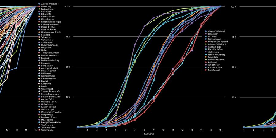 Abb. 17: Kumulative Frequenzhistogramme:                                Farbverteilung in 50 Bildern von Adolph Menzel (links),                                Graphenbündel: Farbverteilung in 16 Bildern (Mitte), Graphenbündel:                                Farbverteilung in 14 Bildern (rechts). Die horizontale Achse der                                Histogramme zeigt die 16 Farbwerte, die vertikale Achse zeigt die                                Prozentzahl (Messtechnologie: Lab-Farbraum, 16 Farbklassen-Modell,                                Software Redcolor-Tool, HCI) © Pippich 2014.