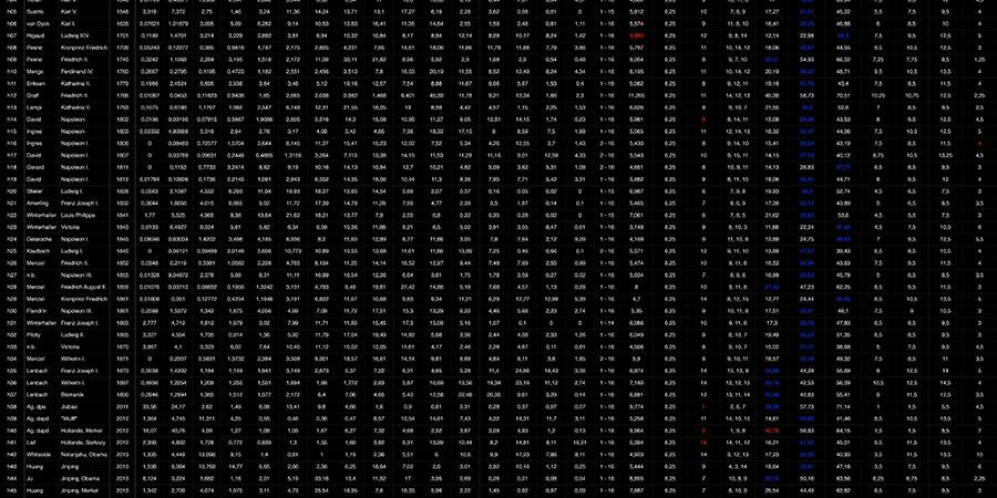 Abb. 19: Tabelle der Metadaten, Messwerte                                und Angaben zu statistischen Frequenzen der Farbwerte (Lab-Farbraum,                                16 Farbklassen-Modell, Software Redcolor-Tool, HCI) in Herrscher-                                und Politikerbildern © Pippich 2014. Link auf Datei: Waltraud von                                Pippich: Rotfrequenzen und statistische Farbdispersion in Herrscher-                                und Politikerbildern (1360-2014). 2014. Open data LMU Link: http://dx.doi.org/10.5282/ubm/data.81